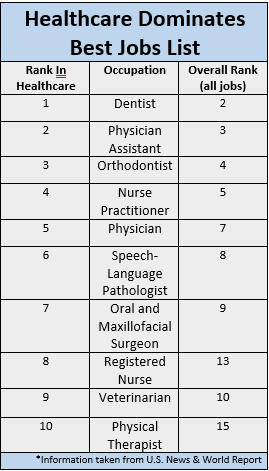 Healthcare Dominates 'Best Jobs' List